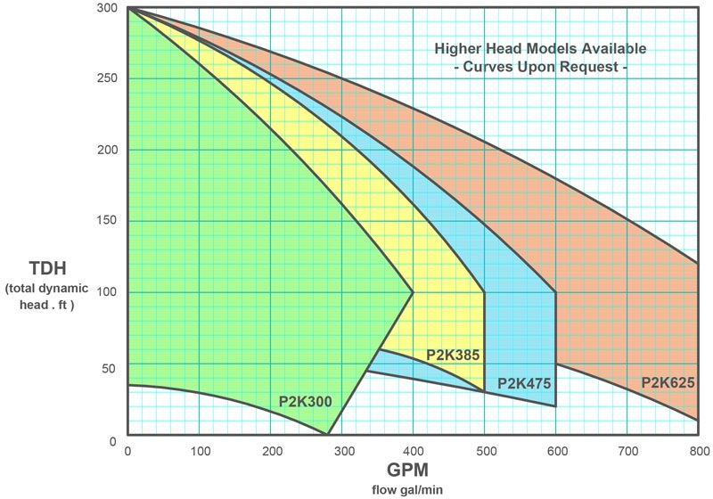 P2K-300-385-475-625 family pump curves data