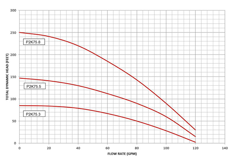 P2K-75 pump curves data